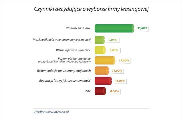 Leasing na auto według badań Oferteo.pl